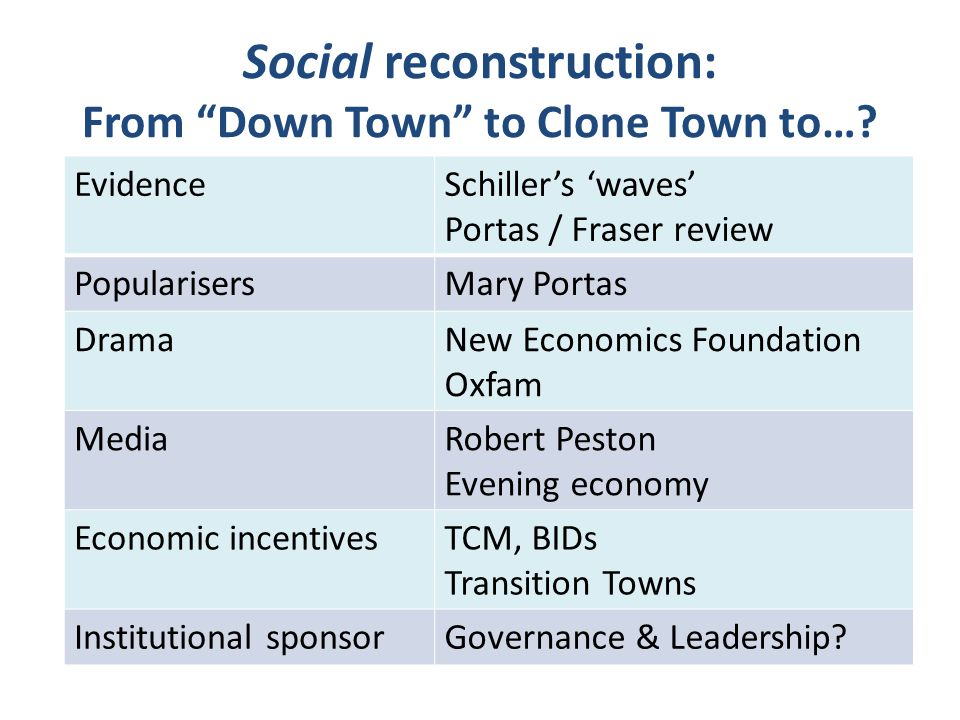 """Social reconstruction: From """"Down Town"""" to Clone Town to…? EvidenceSchiller's 'waves' Portas / Fraser review PopularisersMary Portas DramaNew Economic"""