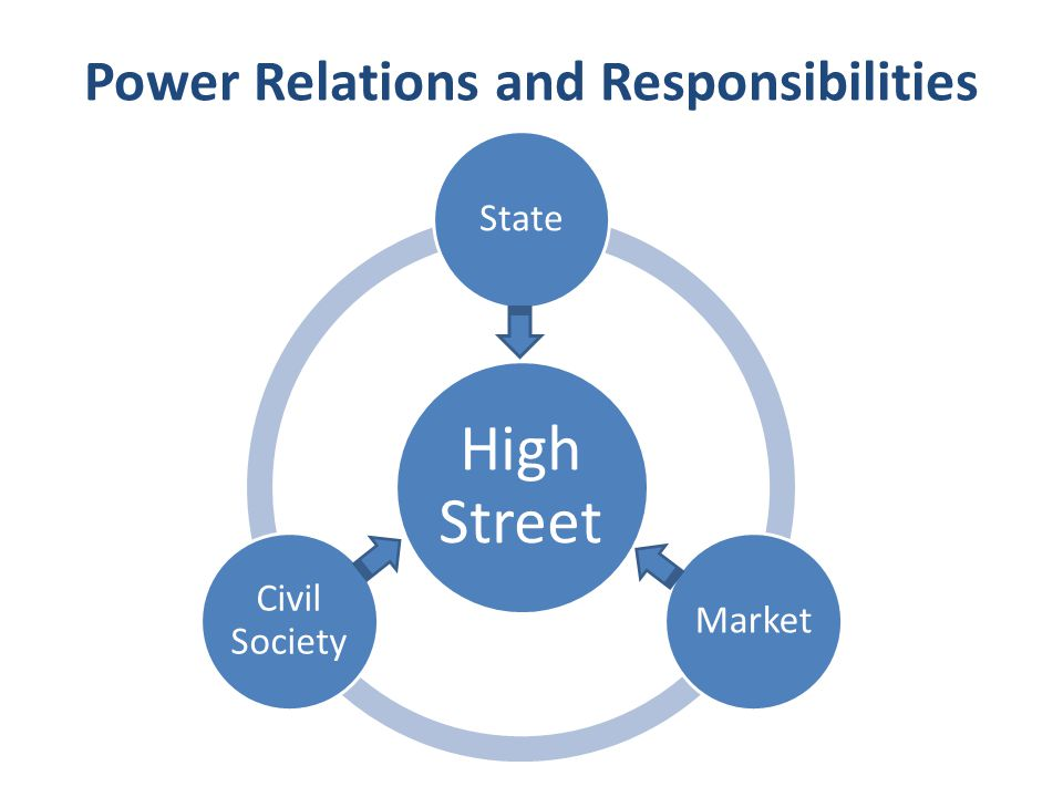 Planning & Governance for the High Street Governance always in catch-up and generally toothless Localities too timid to resist economic restructuring and locational preferences High streets suffer from a lack of leadership – evident in the lack of vision and joined up thinking High streets are part of a wider societal malaise High Street StateMarket Civil Society