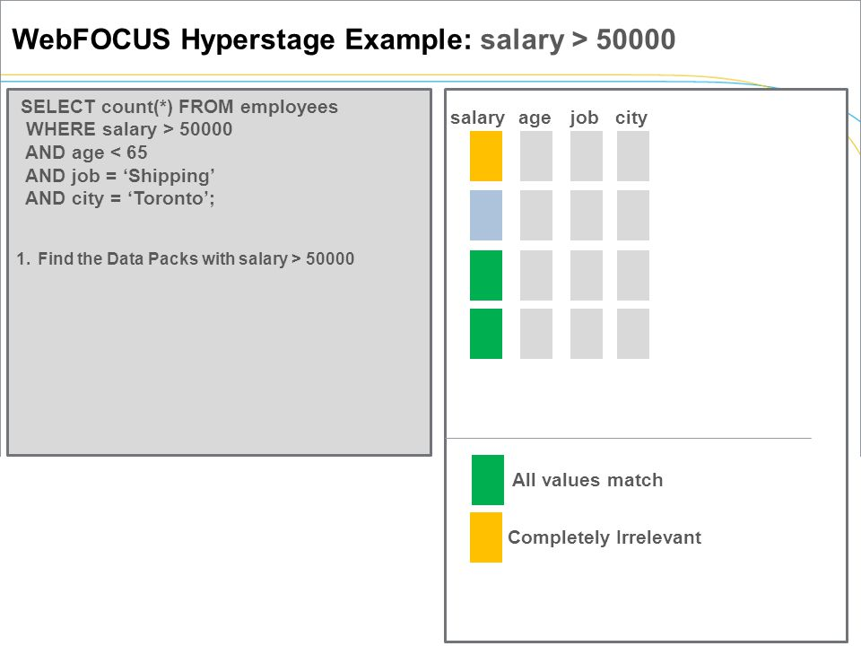 salaryagejobcity 1.Find the Data Packs with salary > 50000 SELECT count(*) FROM employees WHERE salary > 50000 AND age < 65 AND job = 'Shipping' AND city = 'Toronto'; WebFOCUS Hyperstage Example: salary > 50000 Completely Irrelevant All values match