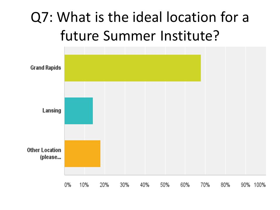 Q7: What is the ideal location for a future Summer Institute?