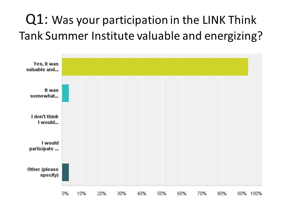 Q2: Did you walk away from the Summer Institute with ideas that you can use to improve your peer to peer support program?