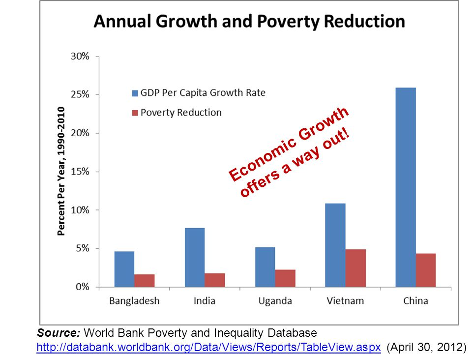 Source: World Bank Poverty and Inequality Database http://databank.worldbank.org/Data/Views/Reports/TableView.aspx (April 30, 2012) http://databank.worldbank.org/Data/Views/Reports/TableView.aspx Economic Growth offers a way out!