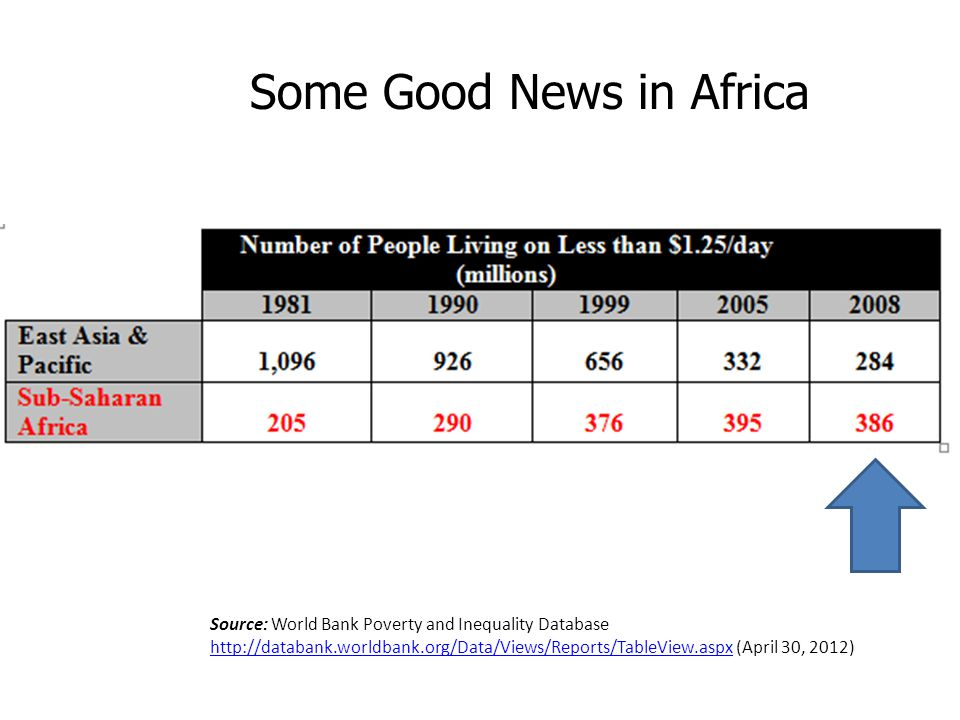Source: World Bank Poverty and Inequality Database http://databank.worldbank.org/Data/Views/Reports/TableView.aspx (April 30, 2012) http://databank.worldbank.org/Data/Views/Reports/TableView.aspx Some Good News in Africa