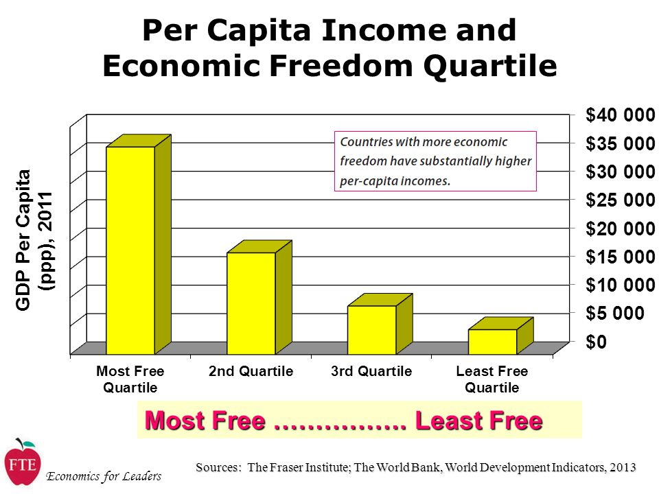 Economics for Leaders Per Capita Income and Economic Freedom Quartile Sources: The Fraser Institute; The World Bank, World Development Indicators, 2013 Most Free …………….