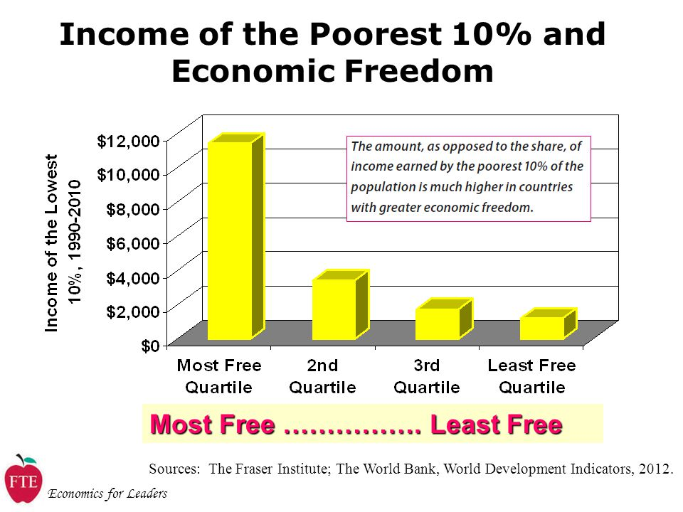 Economics for Leaders Income of the Poorest 10% and Economic Freedom Sources: The Fraser Institute; The World Bank, World Development Indicators, 2012.