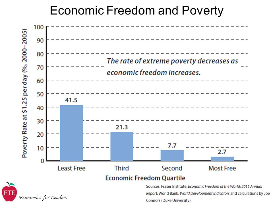 Economics for Leaders Economic Freedom and Poverty
