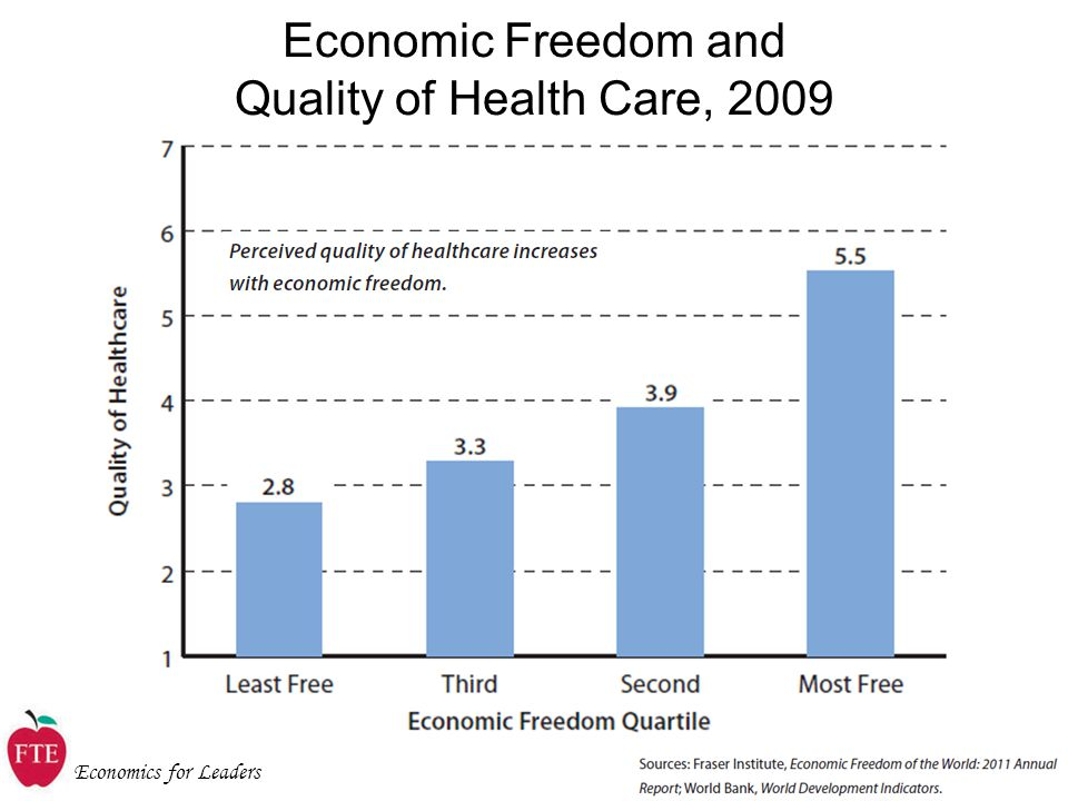Economics for Leaders Economic Freedom and Quality of Health Care, 2009