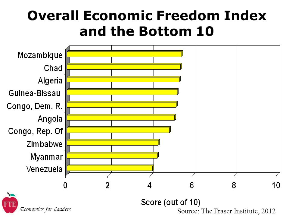 Economics for Leaders Overall Economic Freedom Index and the Bottom 10 Source: The Fraser Institute, 2012