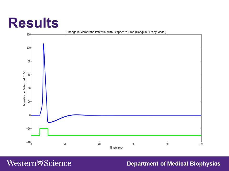 Department of Medical Biophysics Results