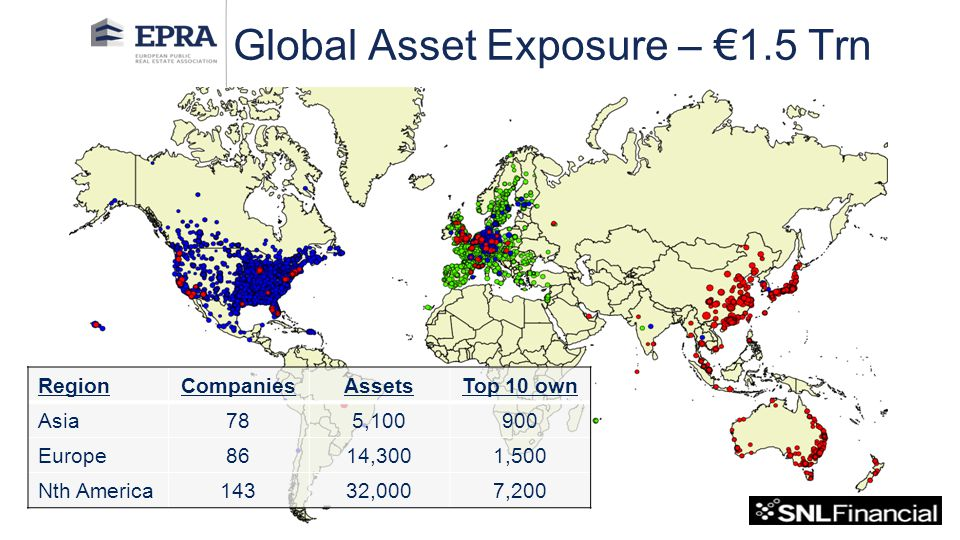 Author: Global Asset Exposure – €1.5 Trn RegionCompaniesAssetsTop 10 own Asia785,100900 Europe8614,3001,500 Nth America14332,0007,200