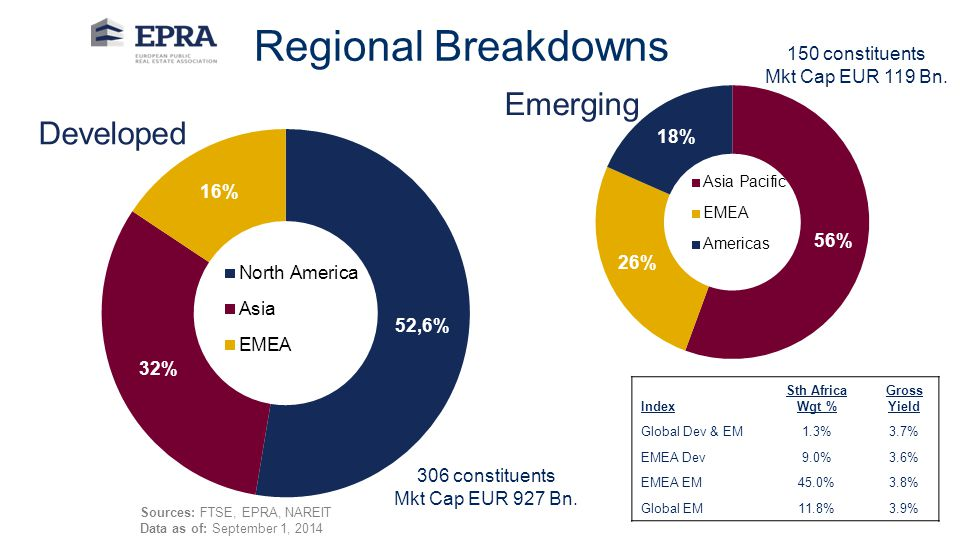 Author:18 Sources: FTSE, EPRA, NAREIT Data as of: September 1, 2014 Regional Breakdowns 150 constituents Mkt Cap EUR 119 Bn. 306 constituents Mkt Cap