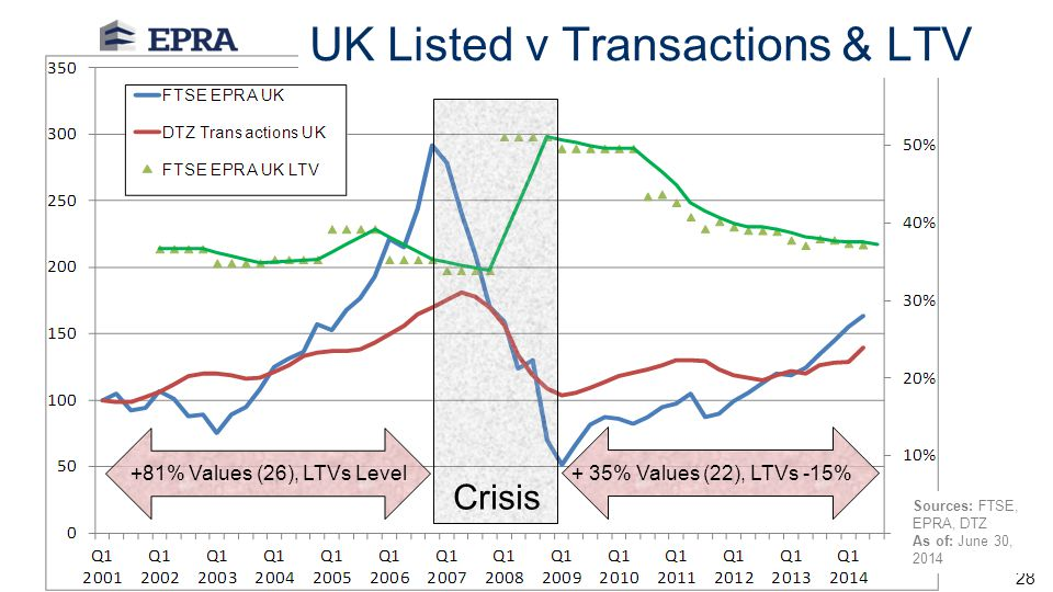 Author: 28 UK Listed v Transactions & LTV Sources: FTSE, EPRA, DTZ As of: June 30, 2014 Crisis +81% Values (26), LTVs Level + 35% Values (22), LTVs -1