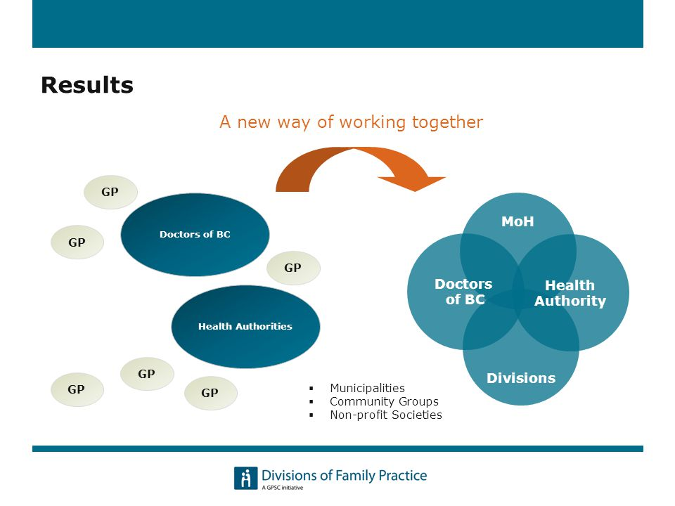 A new way of working together GP Doctors of BC Health Authorities GP MoH Divisions Health Authority Doctors of BC  Municipalities  Community Groups  Non-profit Societies Results