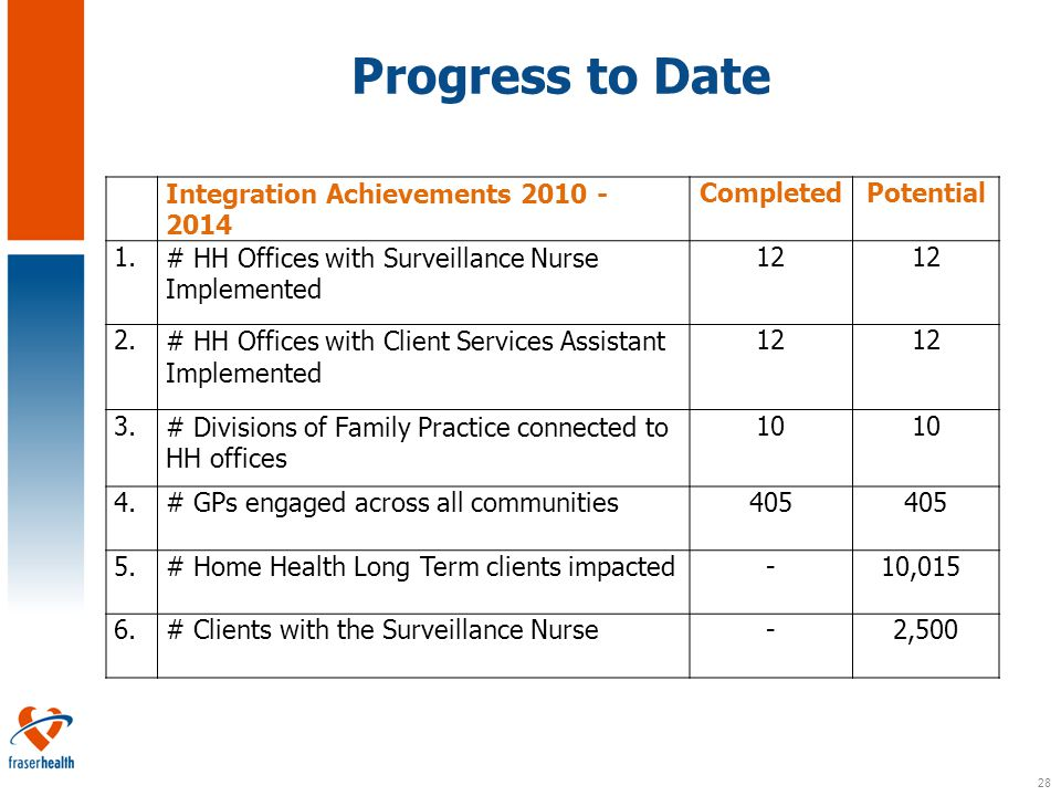28 Progress to Date Integration Achievements 2010 - 2014 CompletedPotential 1.# HH Offices with Surveillance Nurse Implemented 12 2.# HH Offices with Client Services Assistant Implemented 12 3.# Divisions of Family Practice connected to HH offices 10 4.# GPs engaged across all communities 405 5.# Home Health Long Term clients impacted -10,015 6.# Clients with the Surveillance Nurse -2,500
