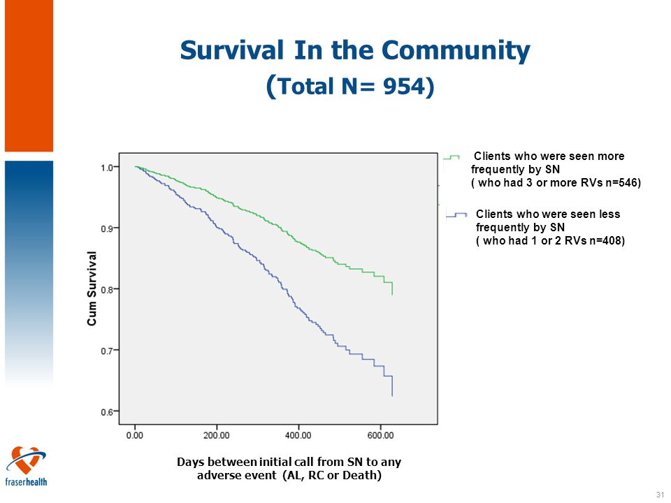 31 Survival In the Community ( Total N= 954) Clients who were seen less frequently by SN ( who had 1 or 2 RVs n=408) Clients who were seen more frequently by SN ( who had 3 or more RVs n=546) Days between initial call from SN to any adverse event (AL, RC or Death)