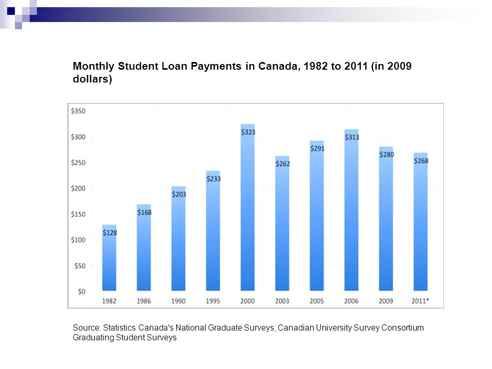 Monthly Student Loan Payments in Canada, 1982 to 2011 (in 2009 dollars) Source: Statistics Canada s National Graduate Surveys, Canadian University Survey Consortium Graduating Student Surveys