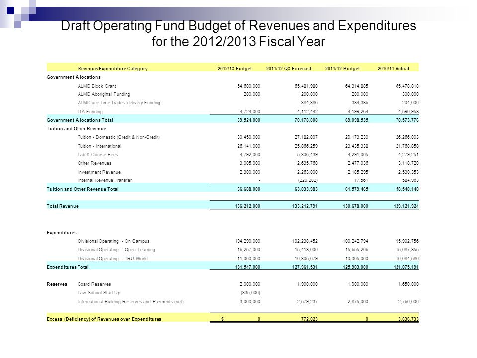 Draft Operating Fund Budget of Revenues and Expenditures for the 2012/2013 Fiscal Year Revenue/Expenditure Category2012/13 Budget2011/12 Q3 Forecast2011/12 Budget2010/11 Actual Government Allocations ALMD Block Grant 64,600,000 65,481,980 64,314,885 65,478,818 ALMD Aboriginal Funding 200,000 300,000 ALMD one time Trades delivery Funding - 384,386 204,000 ITA Funding 4,724,000 4,112,442 4,199,264 4,590,958 Government Allocations Total 69,524,000 70,178,808 69,098,535 70,573,776 Tuition and Other Revenue Tuition - Domestic (Credit & Non-Credit) 30,450,000 27,182,807 29,173,230 26,266,003 Tuition - International 26,141,000 25,866,259 23,435,338 21,768,858 Lab & Course Fees 4,792,000 5,306,439 4,291,005 4,279,251 Other Revenues 3,005,000 2,635,760 2,477,036 3,118,720 Investment Revenue 2,300,000 2,263,000 2,185,295 2,530,353 Internal Revenue Transfer - (220,282) 17,561 584,963 Tuition and Other Revenue Total 66,688,000 63,033,983 61,579,465 58,548,148 Total Revenue 136,212,000 133,212,791 130,678,000 129,121,924 Expenditures Divisional Operating - On Campus 104,290,000 102,238,452 100,242,794 95,902,756 Divisional Operating - Open Learning 16,257,000 15,418,000 15,655,206 15,087,855 Divisional Operating - TRU World 11,000,000 10,305,079 10,005,000 10,084,580 Expenditures Total 131,547,000 127,961,531 125,903,000 121,075,191 ReservesBoard Reserves 2,000,000 1,900,000 1,650,000 Law School Start Up (335,000) - International Building Reserves and Payments (net) 3,000,000 2,579,237 2,875,000 2,760,000 Excess (Deficiency) of Revenues over Expenditures $ 0 772,023 0 3,636,733