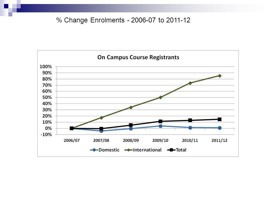 % Change Enrolments - 2006-07 to 2011-12