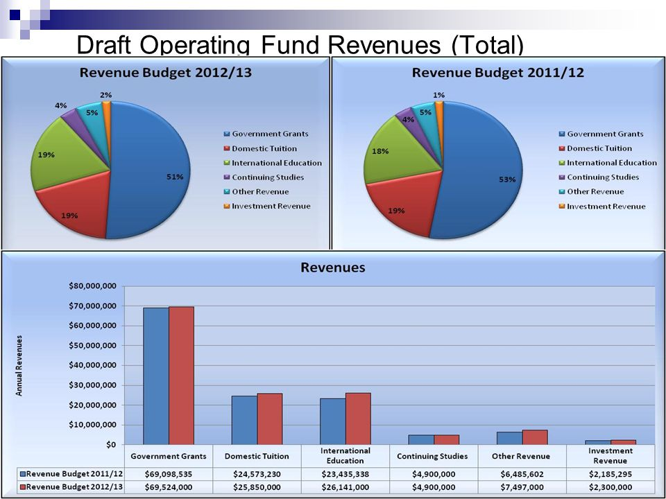 Draft Operating Fund Revenues (Total)