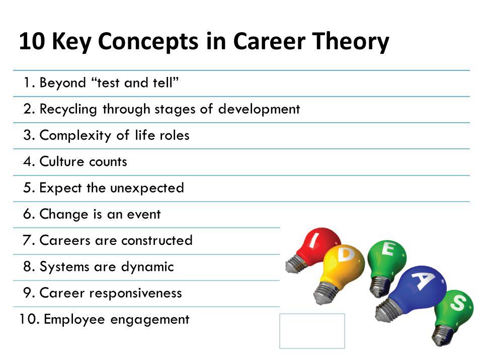 Theoretical Foundations of Career Development MatchingDevelopmentResponsiveness Neault, 2014