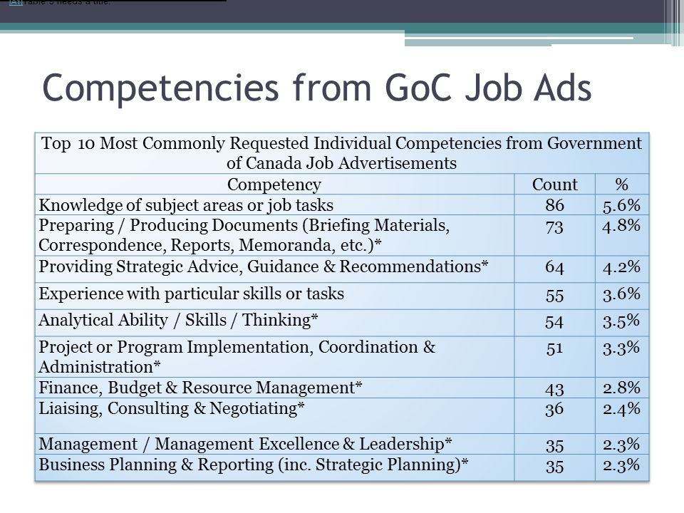 Competencies from GoC Job Ads [A1] Table 3 needs a title.[A1]