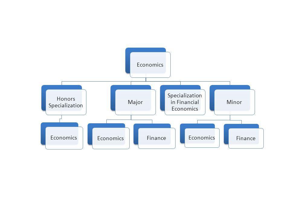 Economics Honors Specialization Economics Major Economics Finance Specialization in Financial Economics Minor Economics Finance
