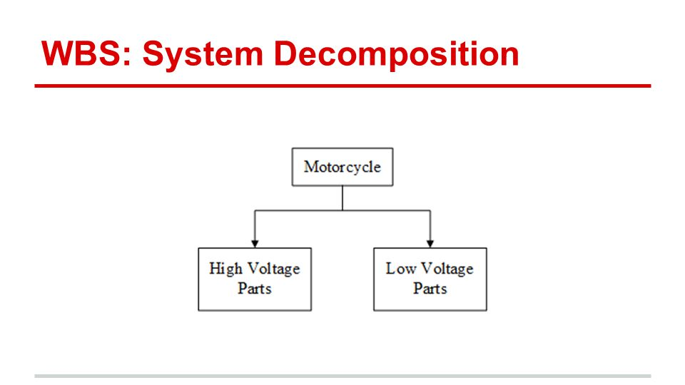 WBS: System Decomposition