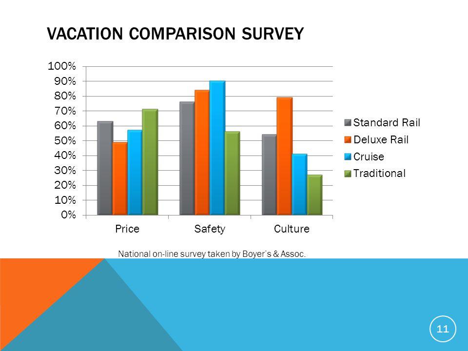 VACATION COMPARISON SURVEY 11 National on-line survey taken by Boyer's & Assoc.