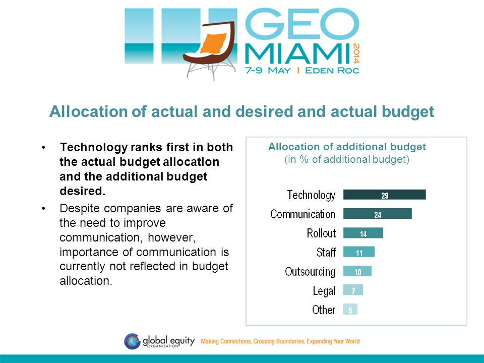 Allocation of actual and desired and actual budget Technology ranks first in both the actual budget allocation and the additional budget desired.