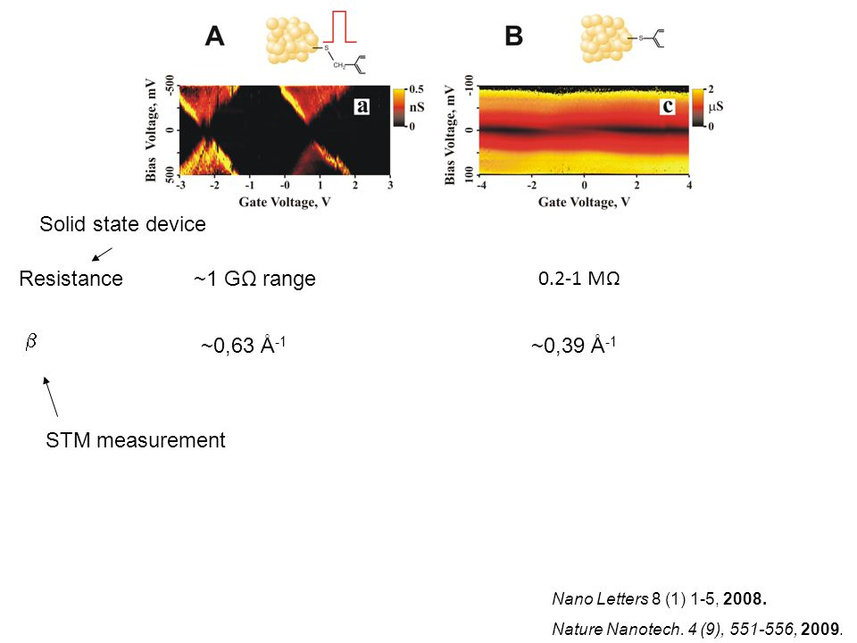 Nano Letters 8 (1) 1-5, 2008. Nature Nanotech. 4 (9), 551-556, 2009.