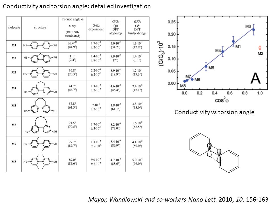 Mayor, Wandlowski and co-workers Nano Lett. 2010, 10, 156-163 Conductivity vs torsion angle Conductivity and torsion angle: detailed investigation