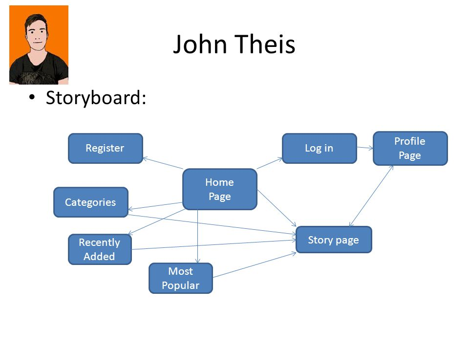 John Theis Storyboard: Home Page RegisterLog in Profile Page Recently Added Categories Story page Most Popular