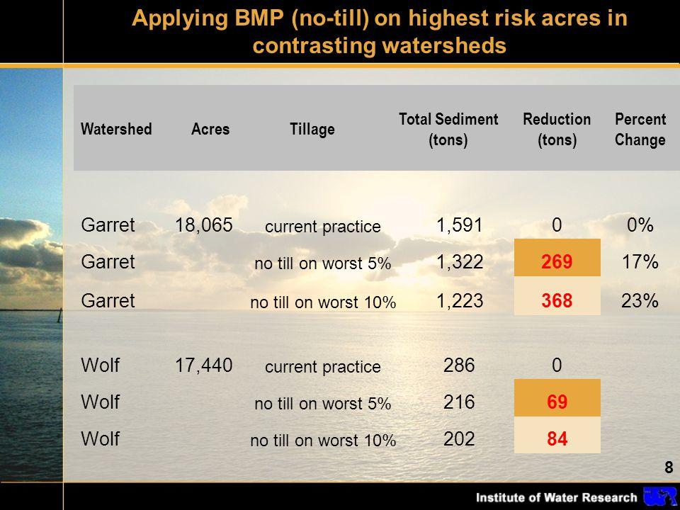 8 WatershedAcresTillage Total Sediment (tons) Reduction (tons) Percent Change Garret18,065 current practice 1,59100% Garret no till on worst 5% 1,3222