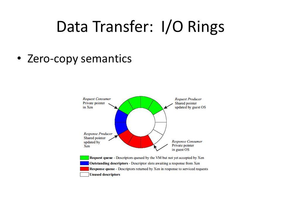 Data Transfer: I/O Rings Zero-copy semantics