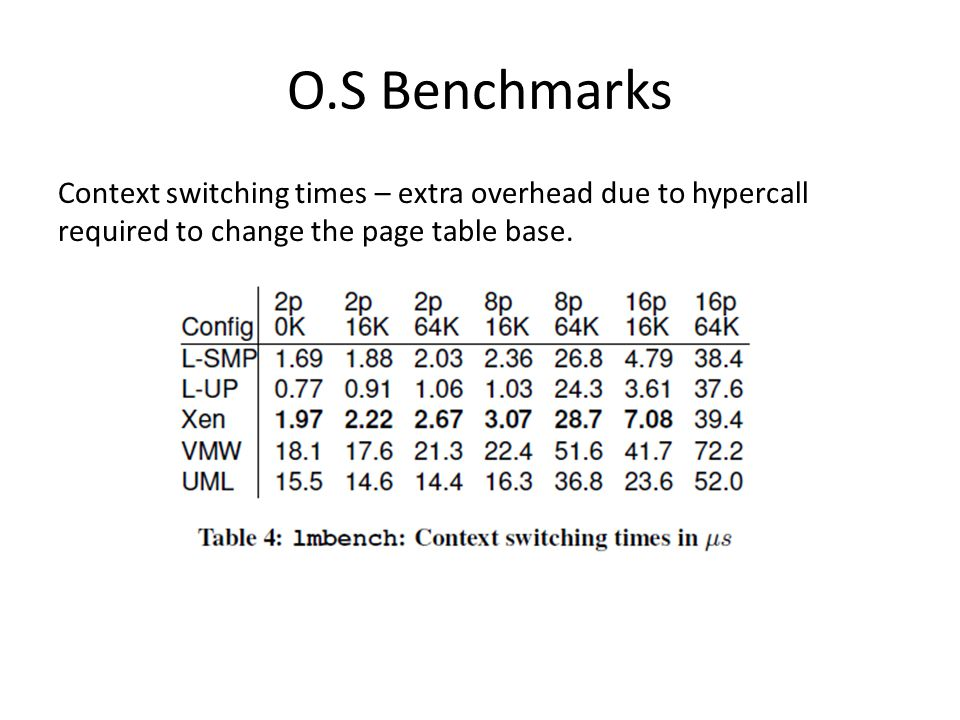 O.S Benchmarks Context switching times – extra overhead due to hypercall required to change the page table base.