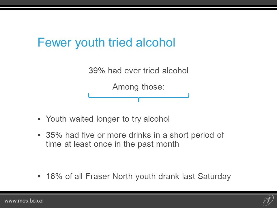 www.mcs.bc.ca Fewer youth tried alcohol 39% had ever tried alcohol Among those: ▪Youth waited longer to try alcohol ▪35% had five or more drinks in a short period of time at least once in the past month ▪16% of all Fraser North youth drank last Saturday