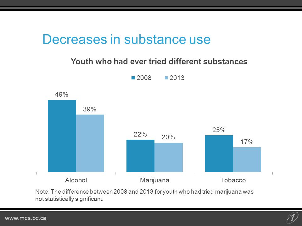 www.mcs.bc.ca Decreases in substance use Note: The difference between 2008 and 2013 for youth who had tried marijuana was not statistically significant.
