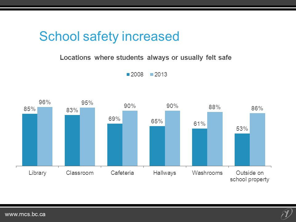 www.mcs.bc.ca School safety increased