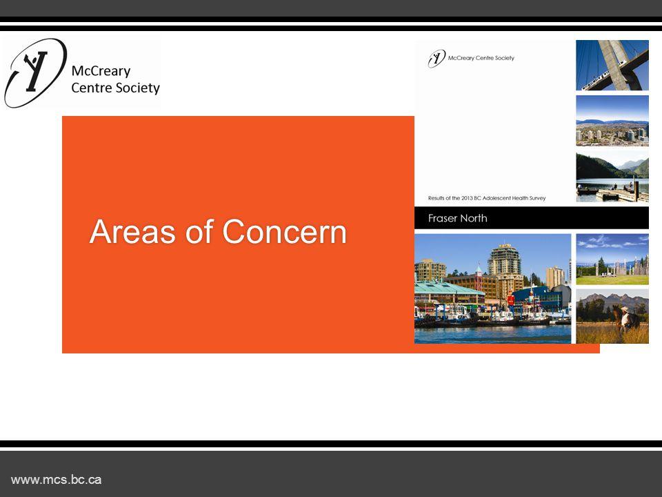 www.mcs.bc.ca Areas of ConcernAreas of Concern