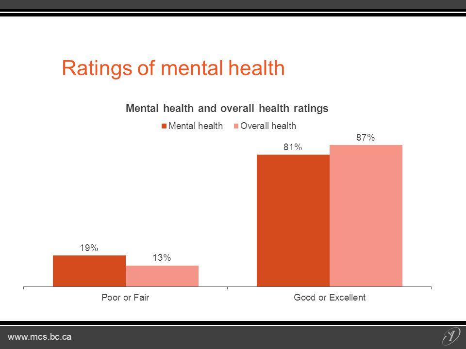 www.mcs.bc.ca Ratings of mental health