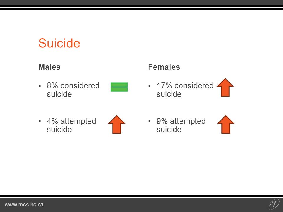 www.mcs.bc.ca Suicide Males ▪8% considered suicide ▪4% attempted suicide Females ▪17% considered suicide ▪9% attempted suicide