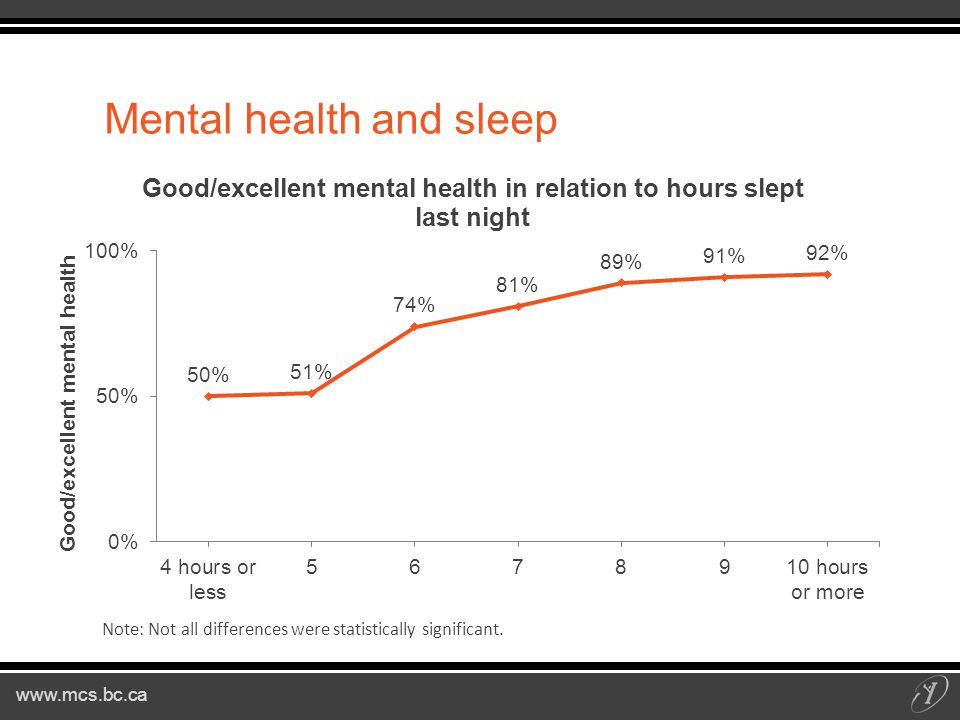 www.mcs.bc.ca Mental health and sleep Note: Not all differences were statistically significant.