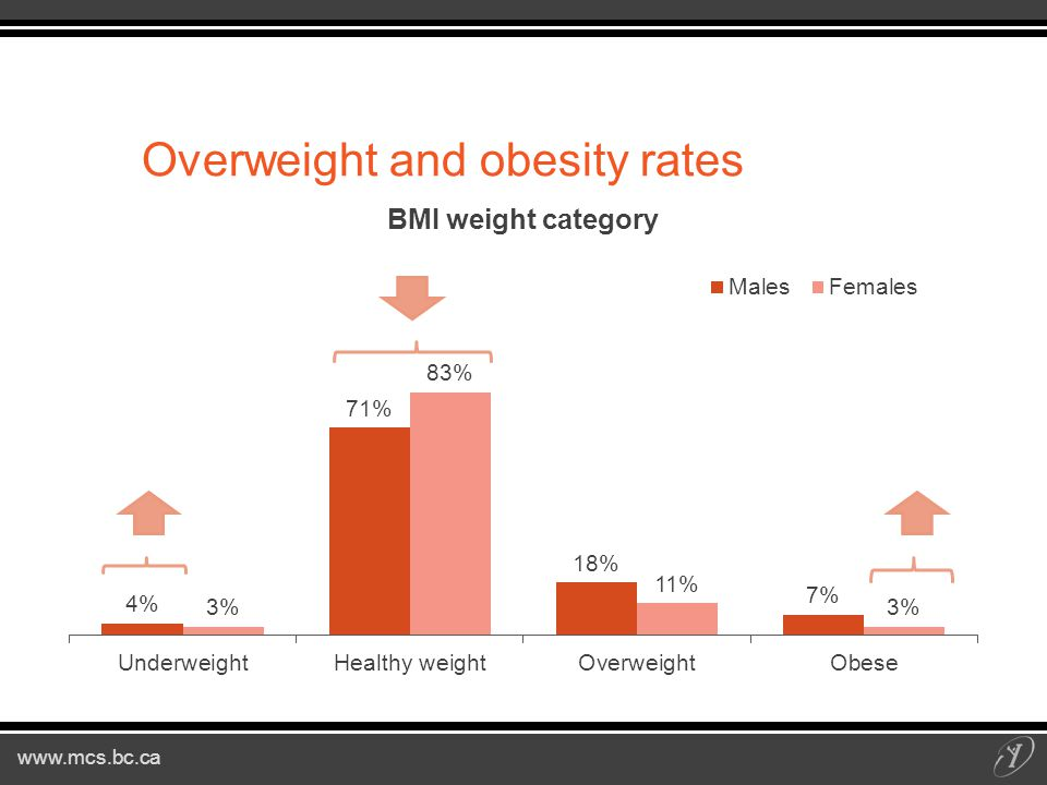 www.mcs.bc.ca Overweight and obesity rates