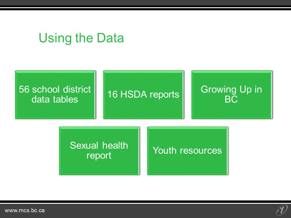 www.mcs.bc.ca 56 school district data tables 16 HSDA reports Growing Up in BC Sexual health report Youth resources Using the Data