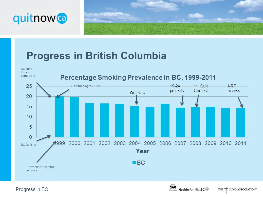 102 Progress in British Columbia Progress in BC BC sues tobacco companies Prevention program in schools BC Quitline Govt funding to $6.5M