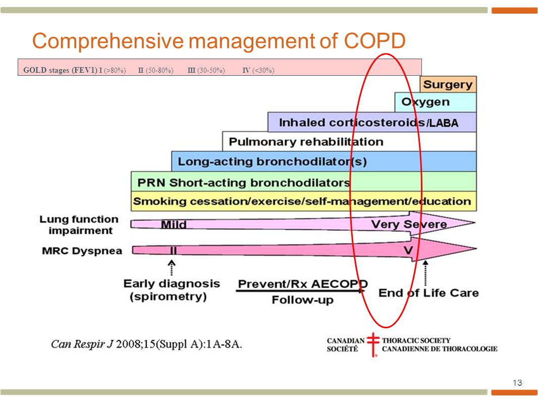 13 Comprehensive management of COPD GOLD stages (FEV1) I (>80%) II (50-80%) III (30-50%) IV (<30%)