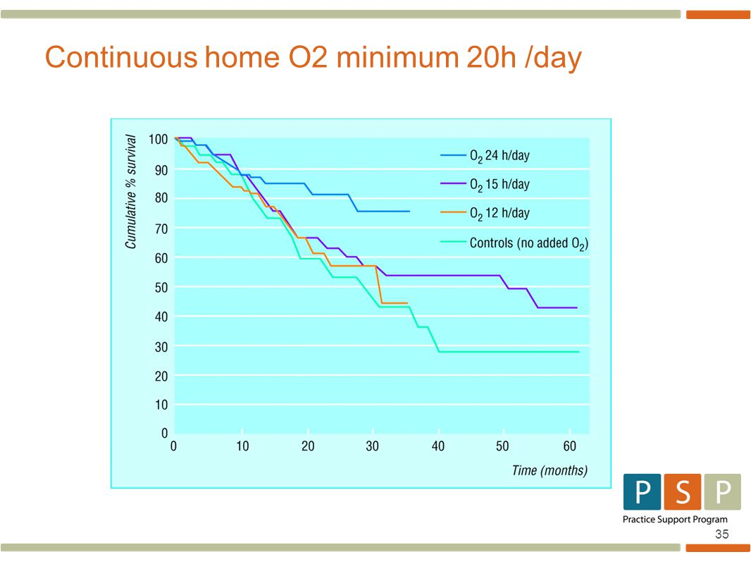 35 Continuous home O2 minimum 20h /day