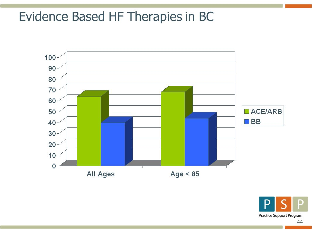 44 Evidence Based HF Therapies in BC