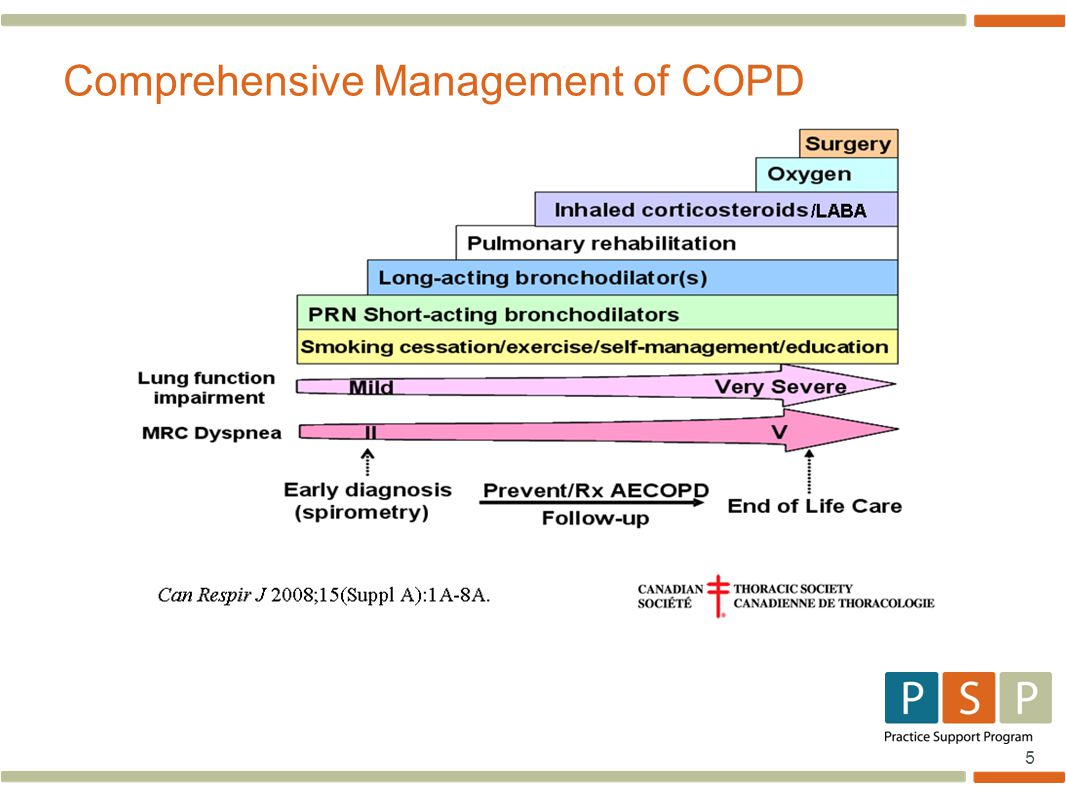5 Comprehensive Management of COPD