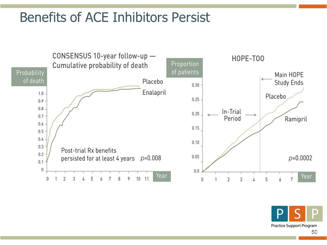 50 Benefits of ACE Inhibitors Persist